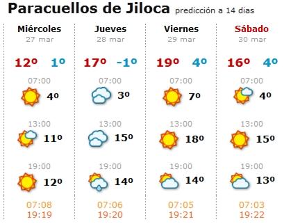Previsi n de buen tiempo para semana santa en paracuellos - Tiempo en paracuellos ...